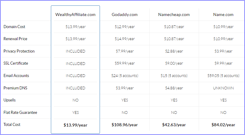 Wealthy Affiliate domains and hosting comparison chart!