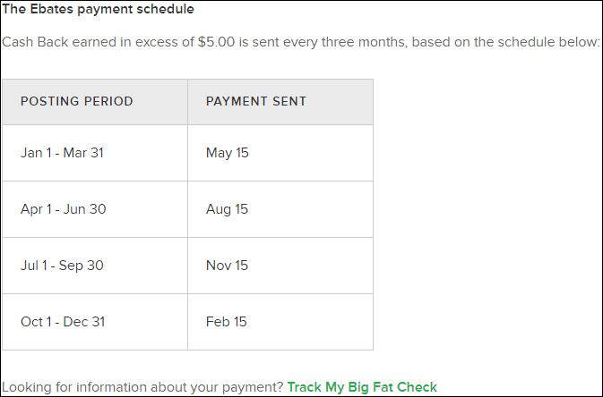 Ebates payment periods