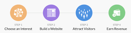 Affiliate marketing and the 4 simple steps