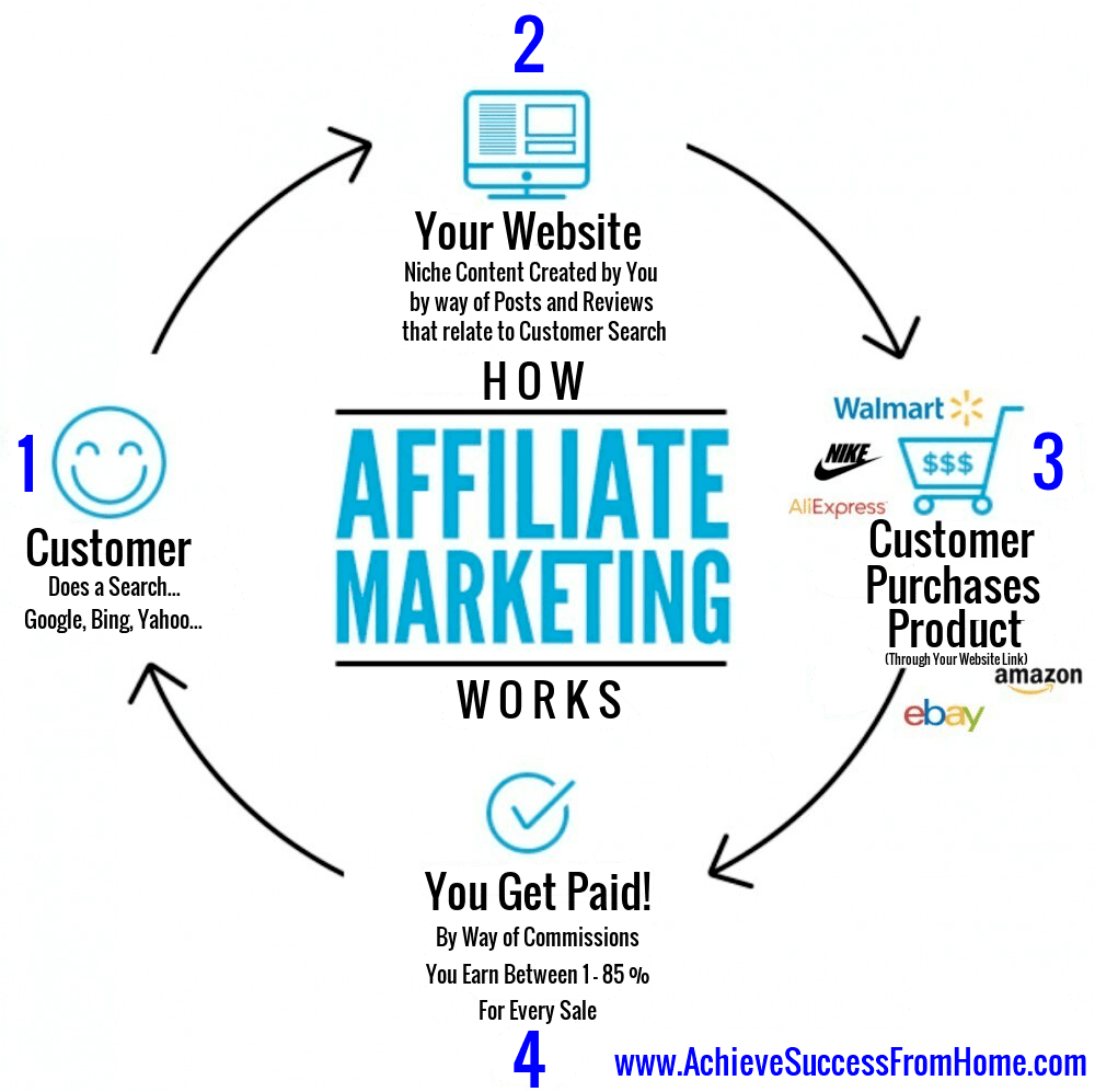 How to Become Successful in Affiliate Marketing - Affiliate marketing diagram