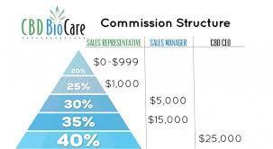 CBD BioCare Commission Structure