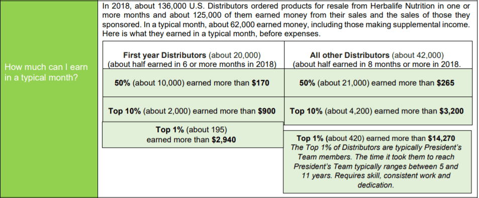 Herbalife - a typical month
