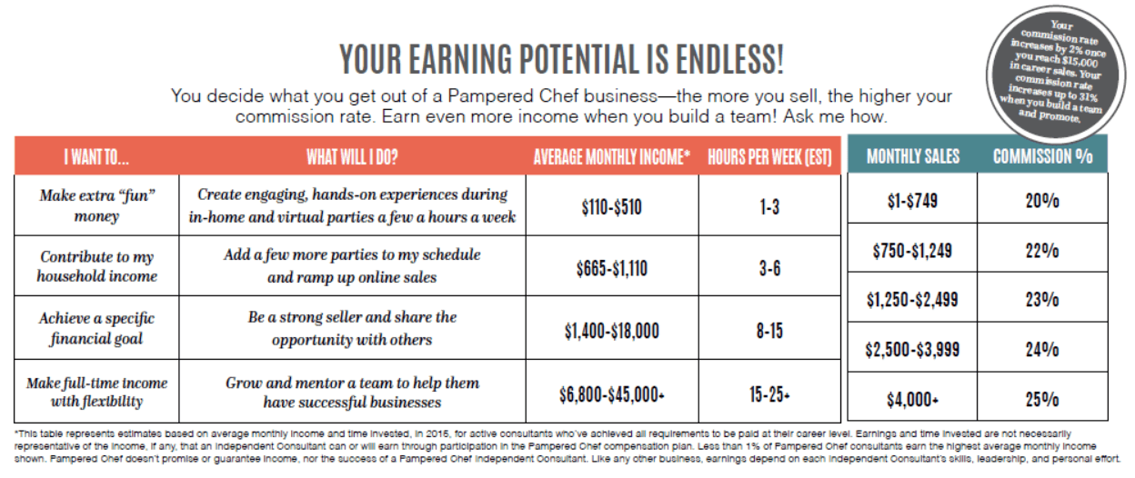 Pampered Chef - Earning potential