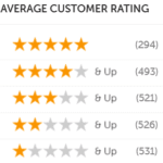 Pampered Chef - Review ratings