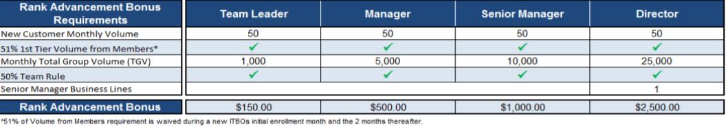 Trivita affiliate program bonus