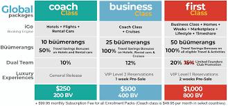 Ibuumerang membership levels