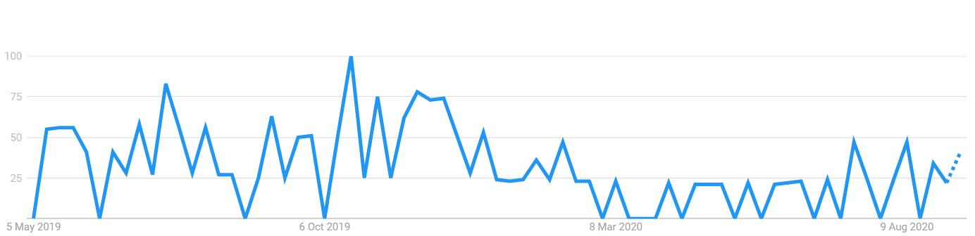 Globallee popularity