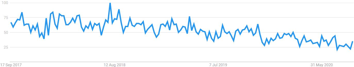 Lifevantage protandim popularity