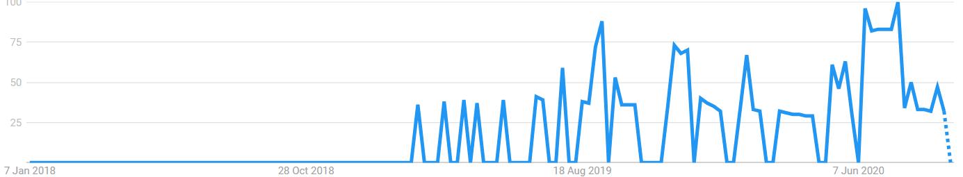 Lurralife's popularity