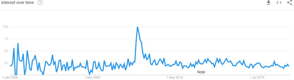 Rain International popularity