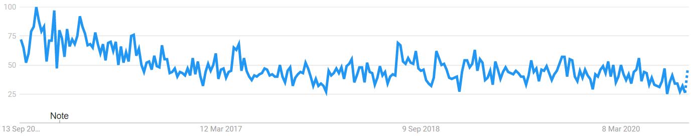 lifevantage worldwide popularity