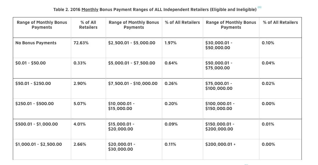 lularoe 2016 income disclosure