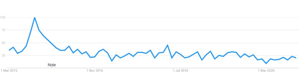 traffic authority popularity