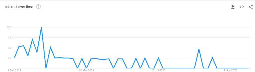 HashFinders Review - Google trending