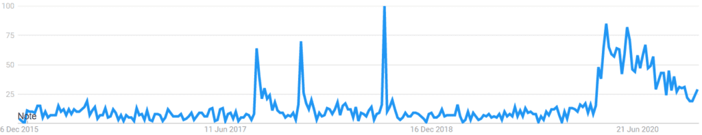 What is Shaw Academy About - Google Trending over 5 years