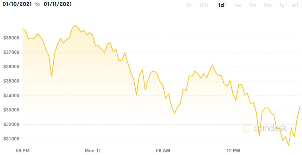 Ride to the future review - Bitcoin volatility