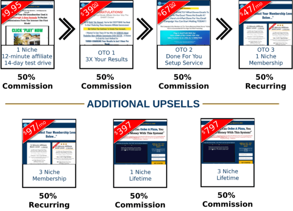 is the 12 minute affiliate a scam - Upsell prices