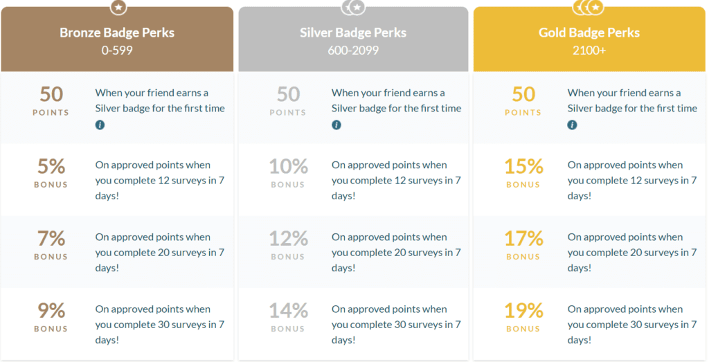 Branded Surveys Reviews - Ranking levels