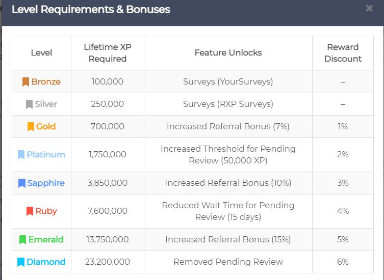 Reward XP review - Ranking levels