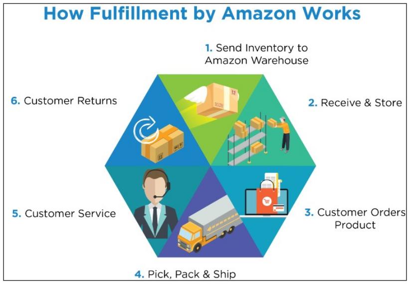The AMZ formula reviews - How Amazon FBA works