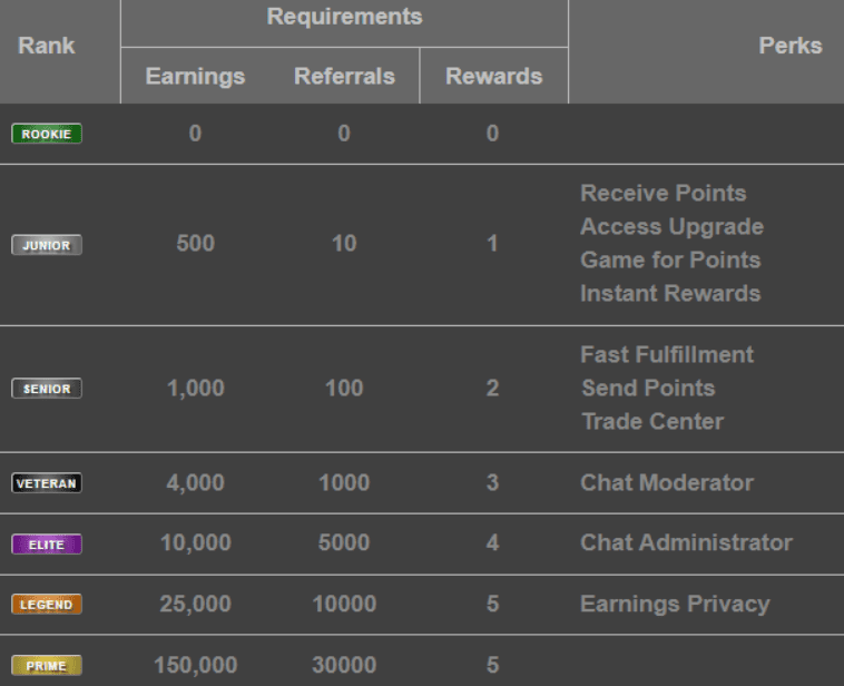 what is rewards1 - ranking levels