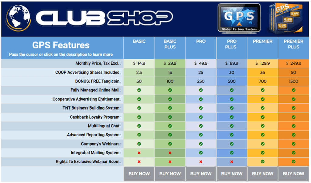 ClubShop Review - Partner memberships